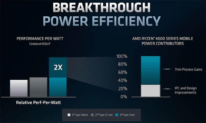 AMD Ryzen, consumi e idle