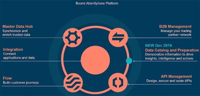 Soluzioni cloud-based per l'integrazione