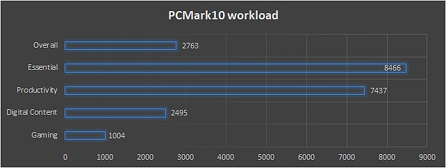 Essential e Productivity di PCMark10