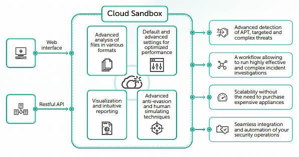 Tecnologia sandboxing
