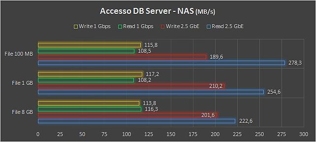 NAS entry con connettività 2.5 GbE