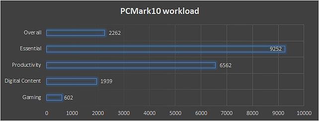 PCMark Workload