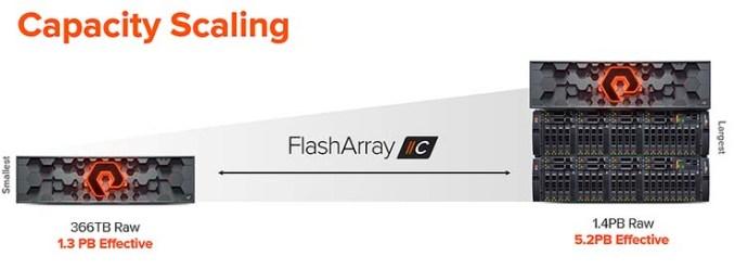 Storage all-flash QLC