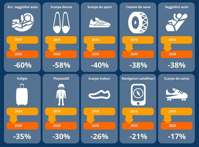 Ricerche online e comportamenti d'acquisto
