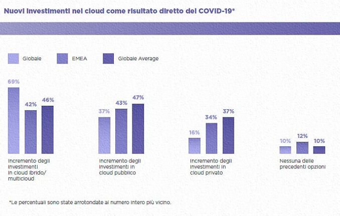 Nutanix Cloud Index