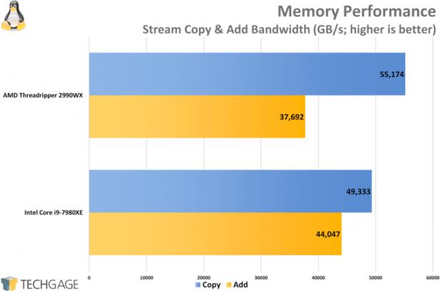 AMD Ryzen Threadripper 2950X & 2990WX Memory Performance (Linux)