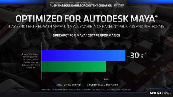 AMD SPECapc Maya 2017 Performance Claims