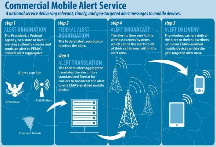wireless-alert-system