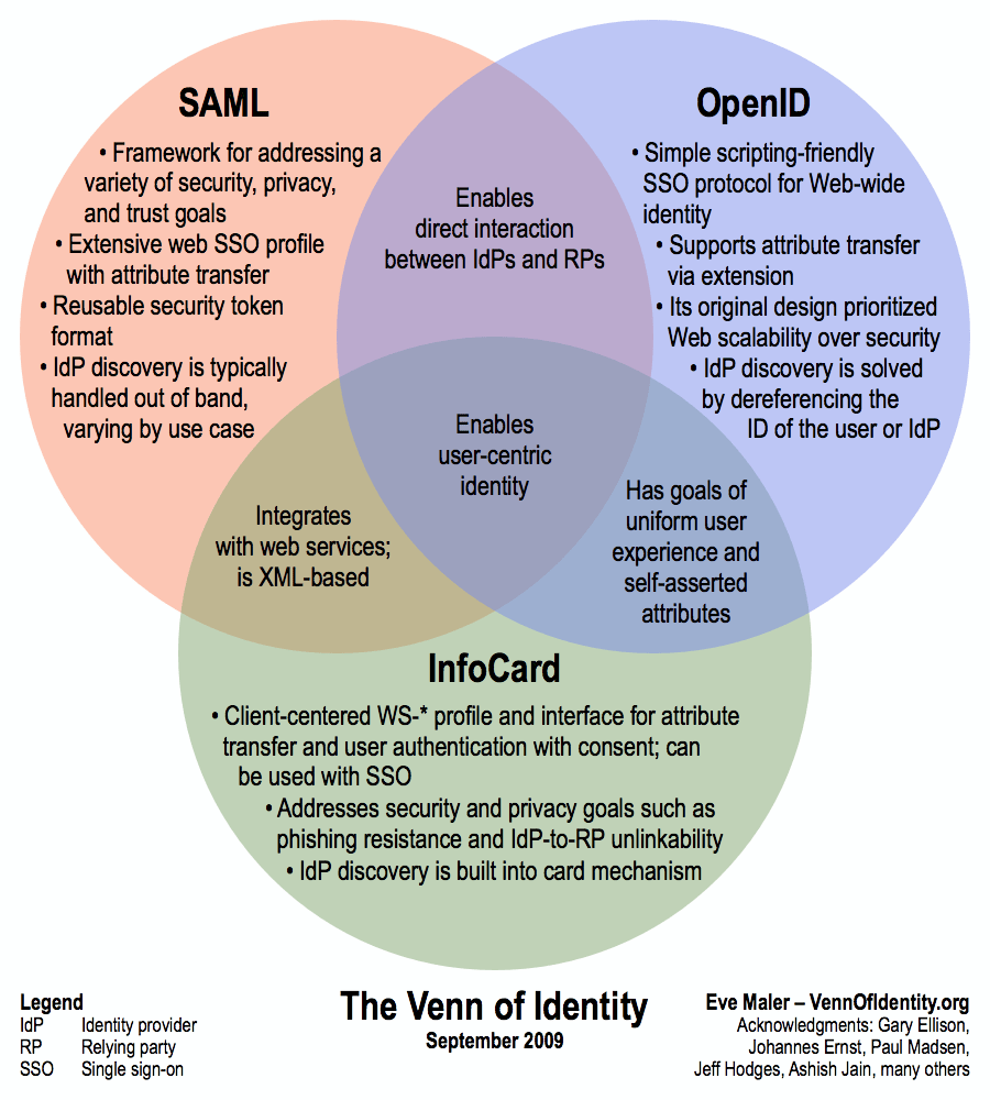 Venn diagram of identity management