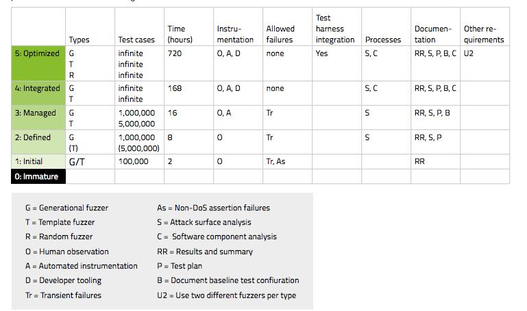 fuzzer-chart