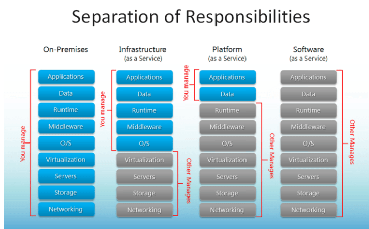 azure-responsibilities