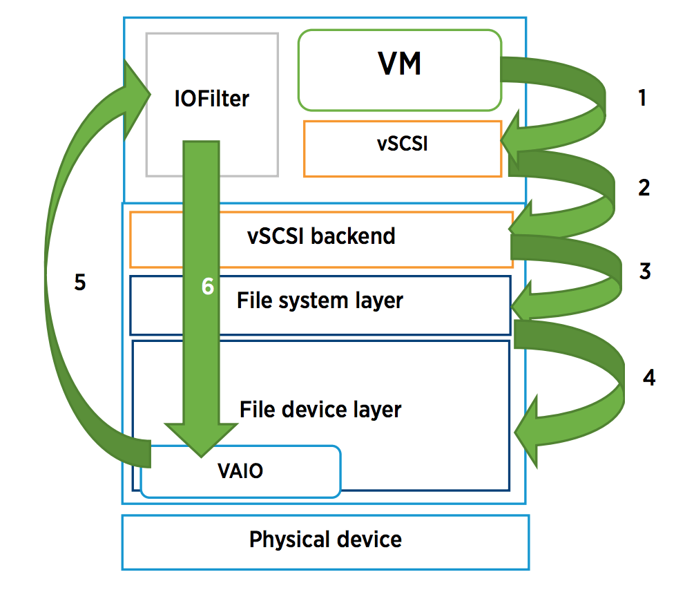 VM encryption