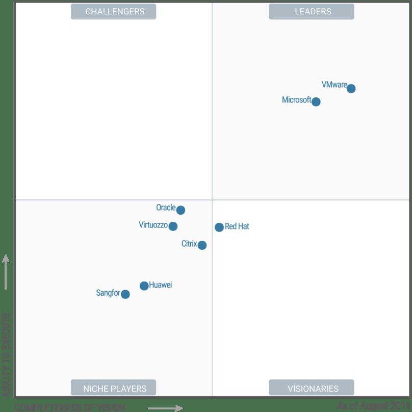 Virtualization market distribution according to Gartner