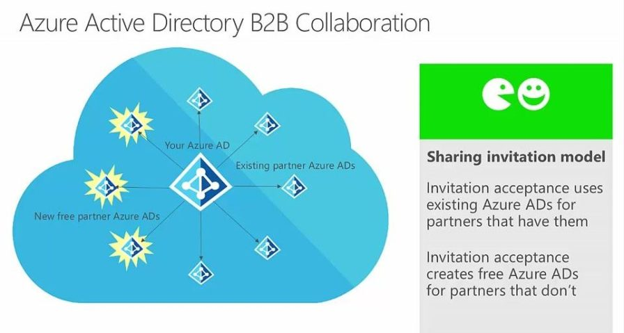 Azure AD B2B collaboration structure