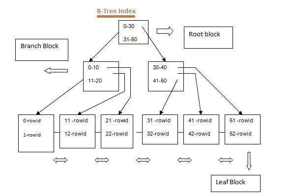 Index pada Oracle Database