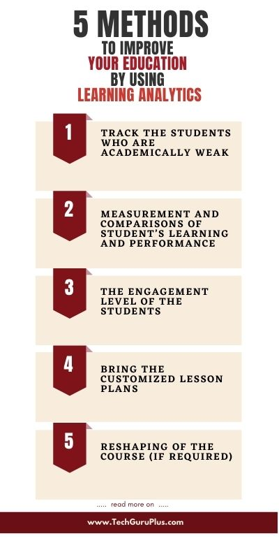 5 Methods to Improve Your Education Using Learning Analytics