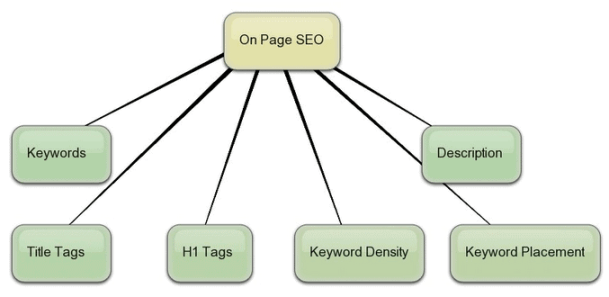 on-page-seo-tips for bloggers