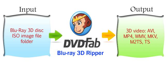 dvd fab review techgyo
