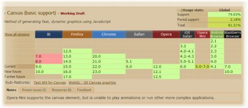 HTML5 Compatibility