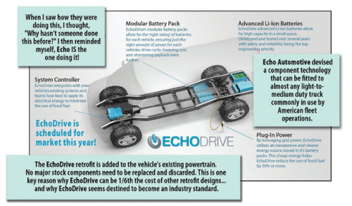 How EchoDrive works