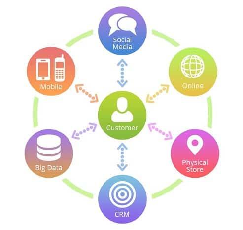 social medic ecommerce channel