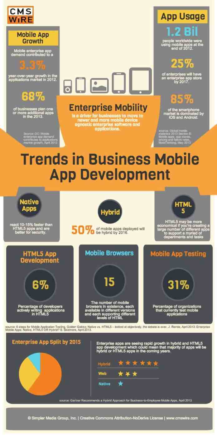 infographic Trends in business apps