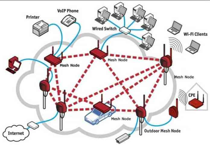Mesh Networks for WiFi Access