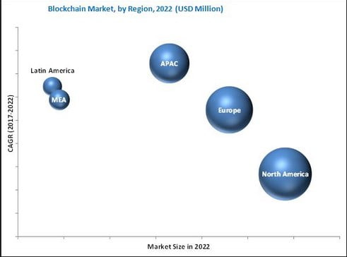 A Brief on Blockchain Market Consolidation and its Effects 2