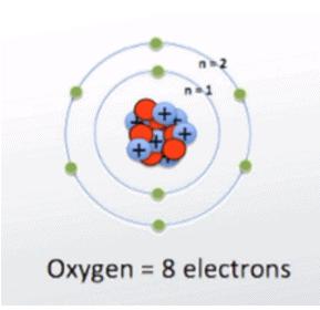 visualize valence electrons: