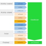 Improving UX with Android Architecture Component: ViewModel