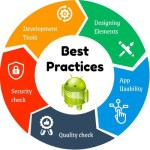 Android Development | Best Practices