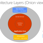 Clean Architecture From a Technical Interview Perspective