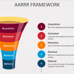The Product Metrics Guide