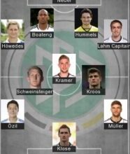 5 Best Germany Formation 2021 | Germany Today Lineup 2021