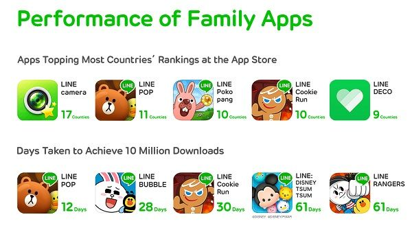 Performance-of-LINE-Family-Apps