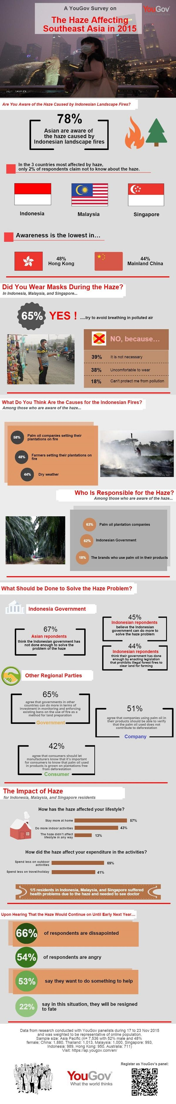 YouGov_The-Haze-affecting-Southeast-Asia_151204