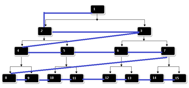 level order tree traversal