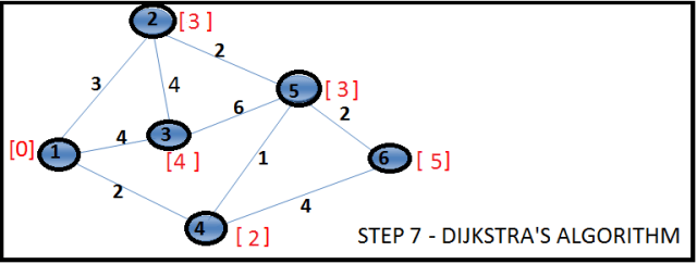 Shortest Path using Dijkstra's Algorithm