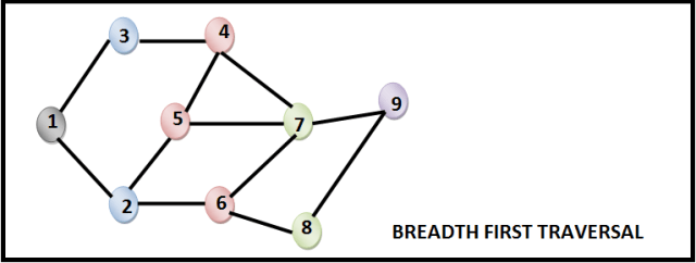 Breadth First Traversal
