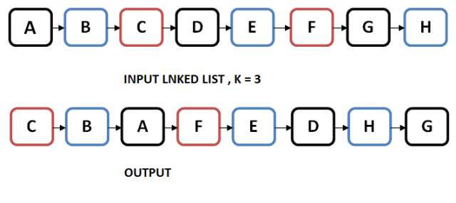 Linked List Batch Reversing