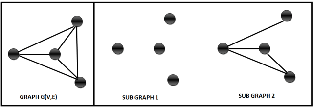 Graph Operations