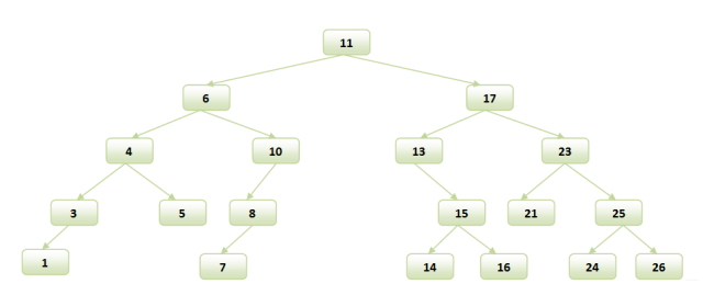 Shortest path in Binary Search Tree