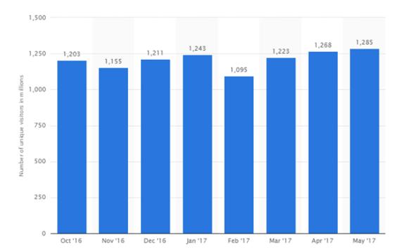 reddit visits