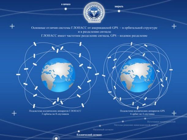How is GLONASS Different from the GPS
