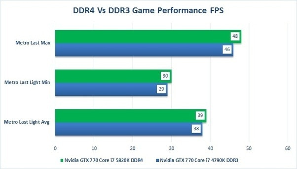 DDR 3 & 4 game performance