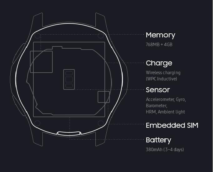 Samsung Gear S3 specifications