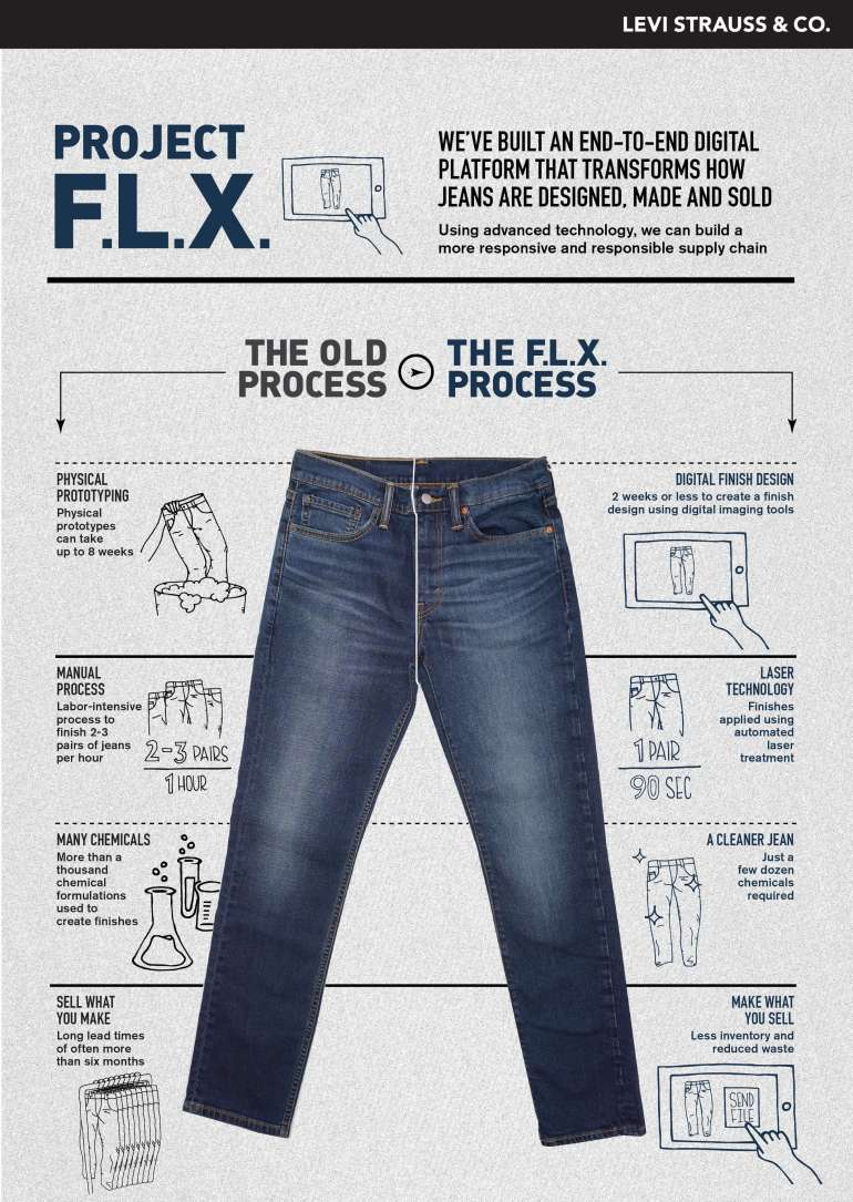Levi's Project FLX