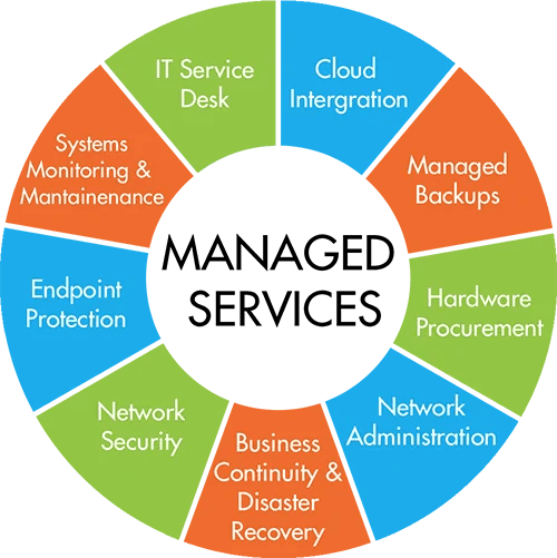 Managed IT Services, Managed Services