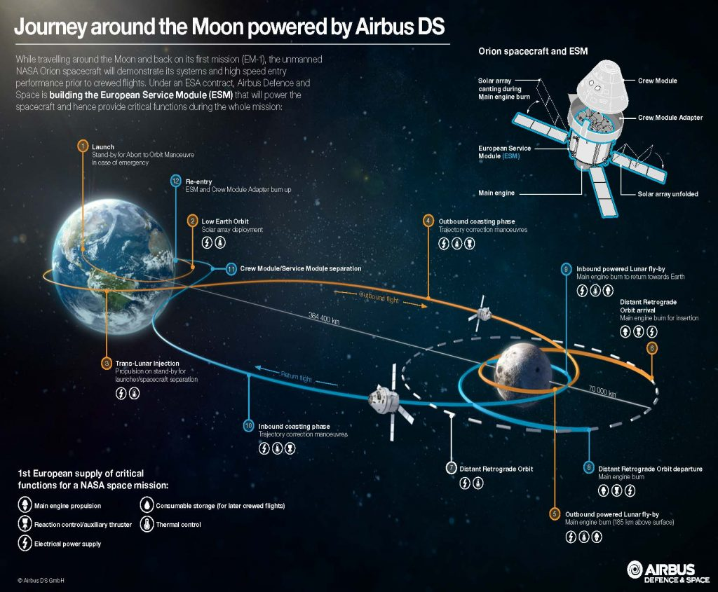 orion_exploration_mission_1_infographic_airbus