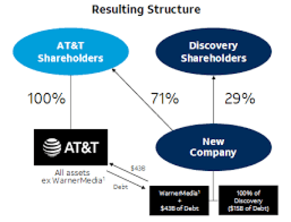Is AT&T Stock A Buy Now? What The Discovery Deal Means For Investors – Seeking Alpha